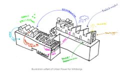 Symbiosehusene af URBAN POWER og Wihlborgs – en ny type byudvikling