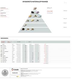Materialepyramiden – overblik over projektets CO2-aftryk med få klik