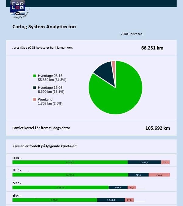 Carlog System Analytics
