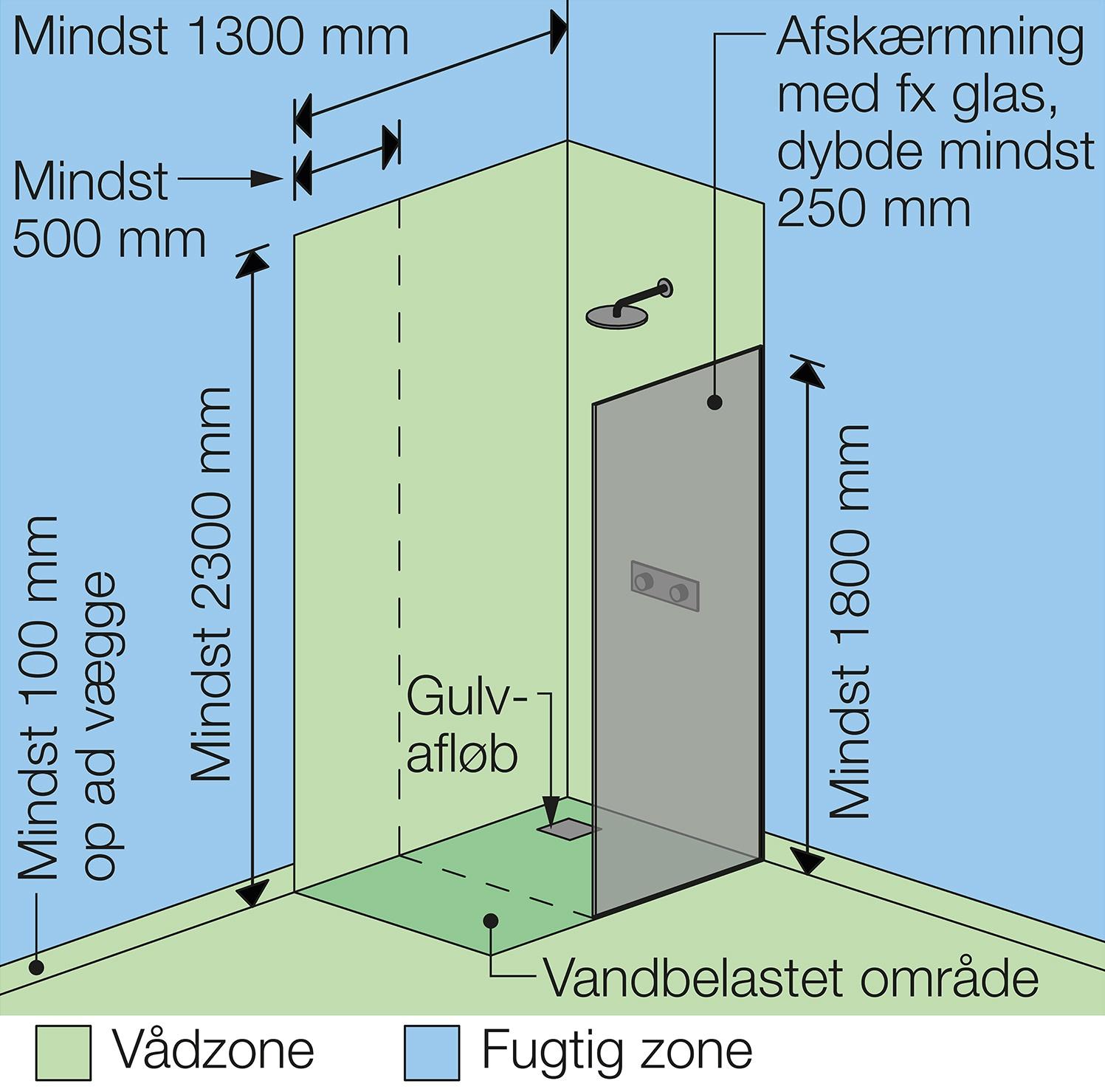 Udførelse af vådrum – fald og vandtætning – Figur 1