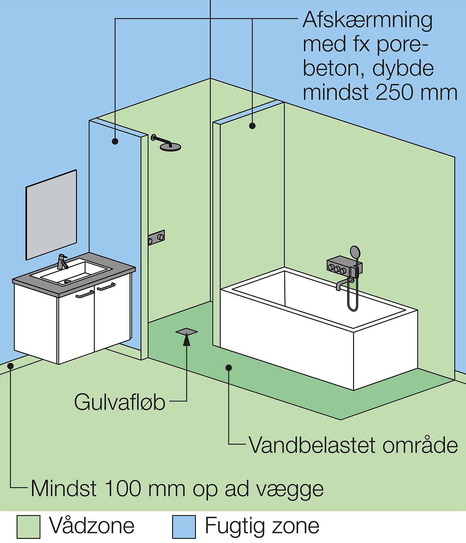 Udførelse af vådrum – fald og vandtætning – Figur 4