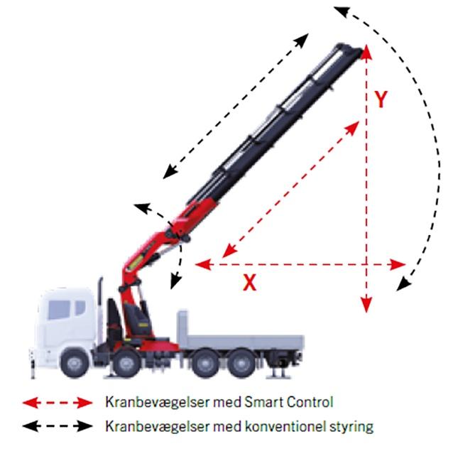 PALFINGER Smart Control4